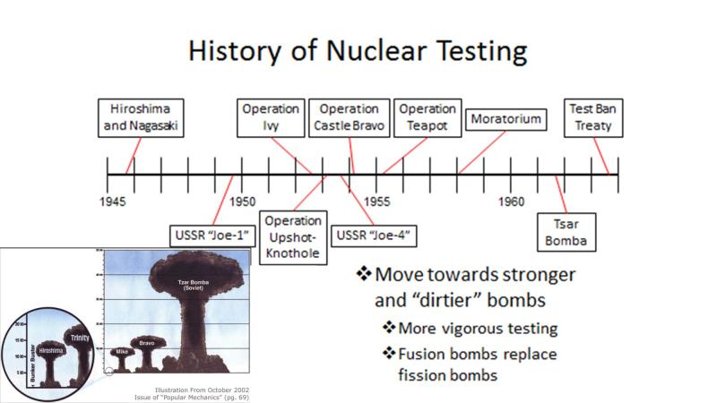 Diagram showing dates and impact of nuclear weapons testing